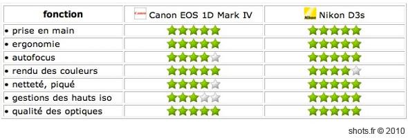 recapitulatif-eos-1D-mark-IV-nikon-D3s-shots