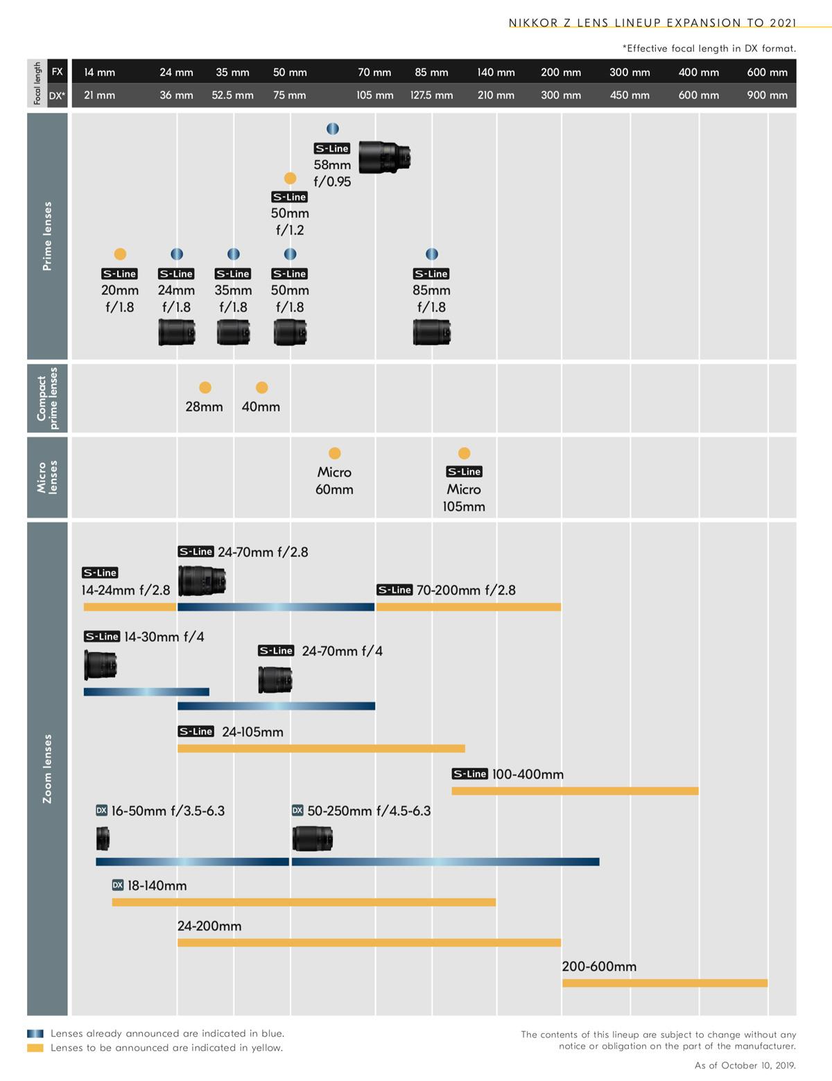 la roadmap officielle optiques Nikkor S line et autres jusqu'en 2021
